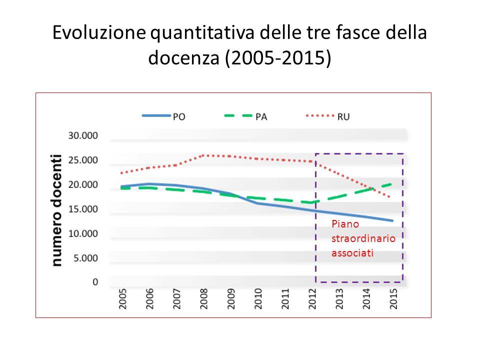 Evoluzione quantitativa delle tre fasce della docenza (2005-2015) Piano straordinario associati