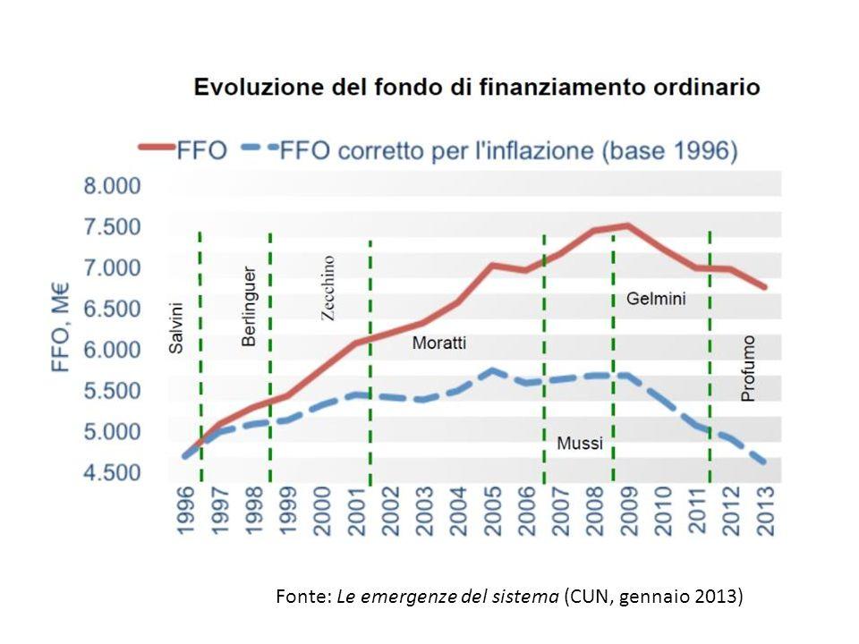 Fonte: Le emergenze del sistema (CUN, gennaio 2013)