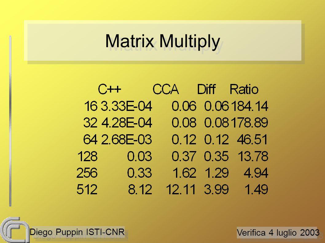 Verifica 4 luglio 2003 Diego Puppin ISTI-CNR Matrix Multiply