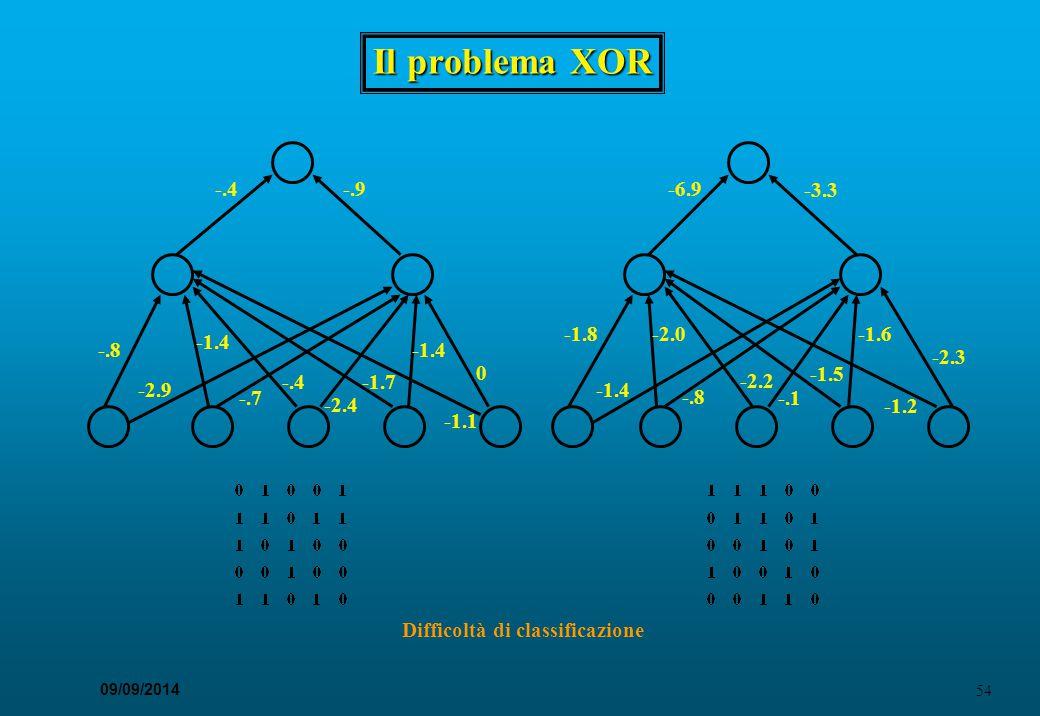 54 09/09/2014 Il problema XOR -.8 -2.9 -1.4 -.7 -.4 -2.4 -1.7 -1.4 -1.1 0 -.9-.4-6.9 -3.3 -1.8 -1.4 -.8 -2.2 -.1 -1.5 -1.6 -1.2 -2.3 -2.0 Difficoltà d
