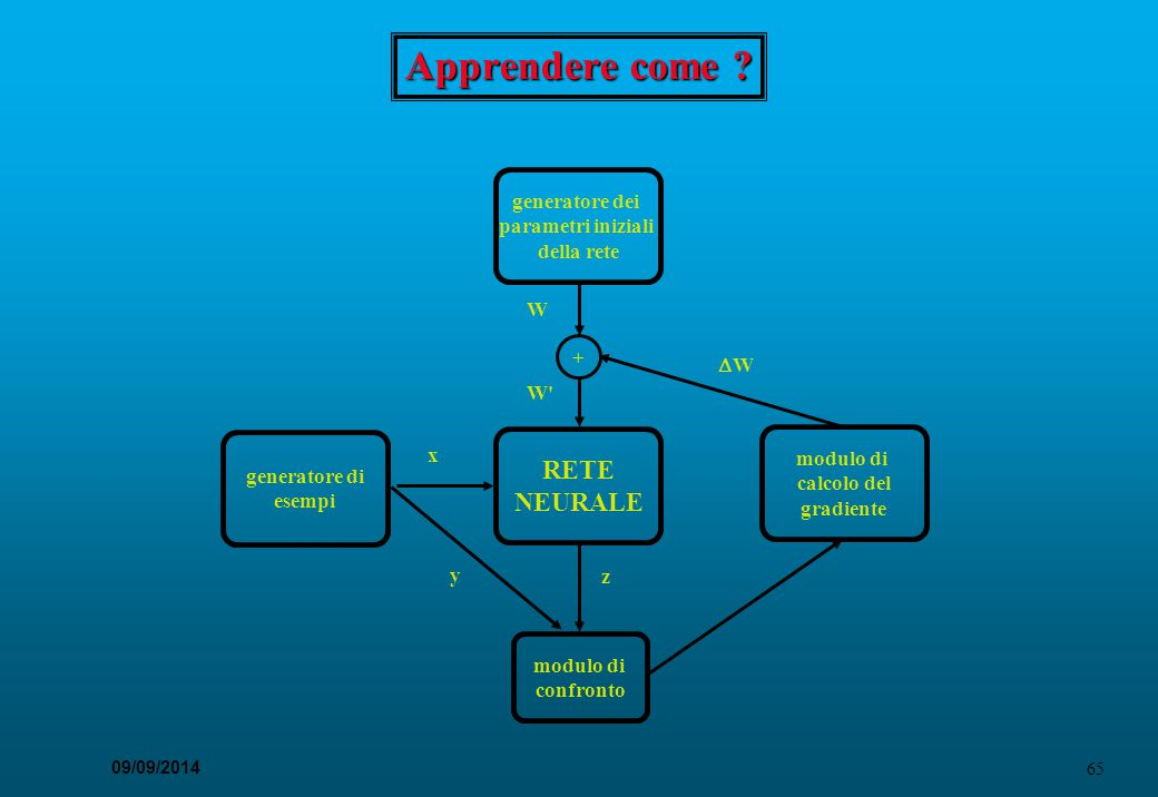 65 09/09/2014 Apprendere come ? generatore dei parametri iniziali della rete generatore di esempi RETE NEURALE + modulo di confronto modulo di calcolo