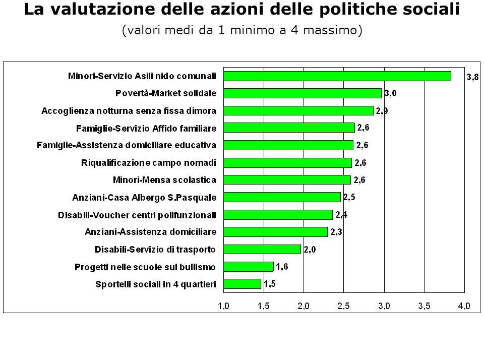 La valutazione delle azioni delle politiche sociali (valori medi da 1 minimo a 4 massimo)