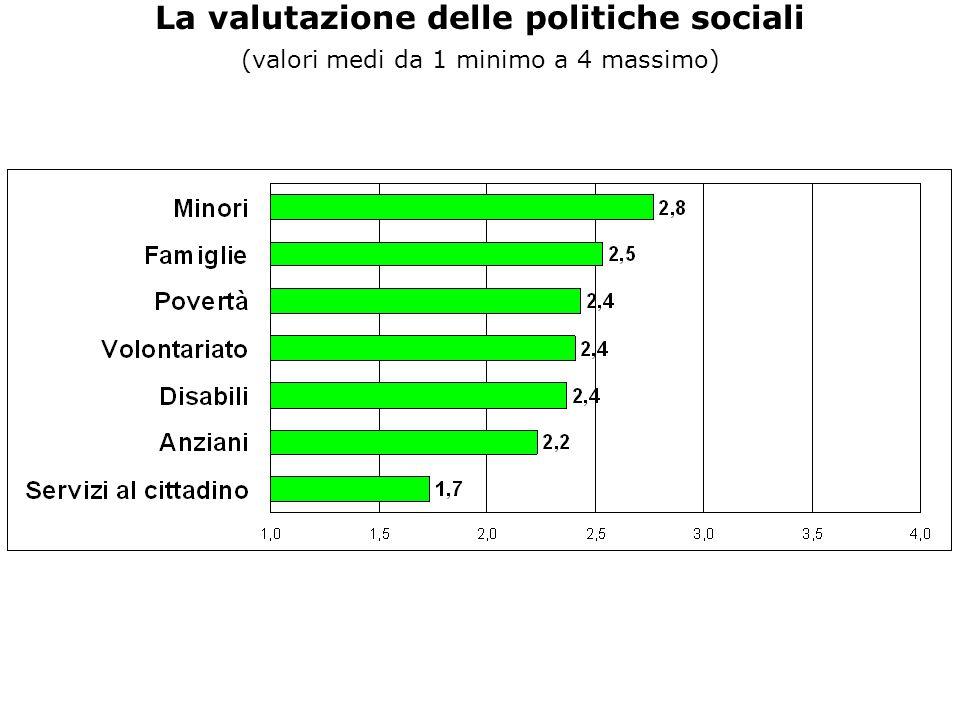 La valutazione delle politiche sociali (valori medi da 1 minimo a 4 massimo)