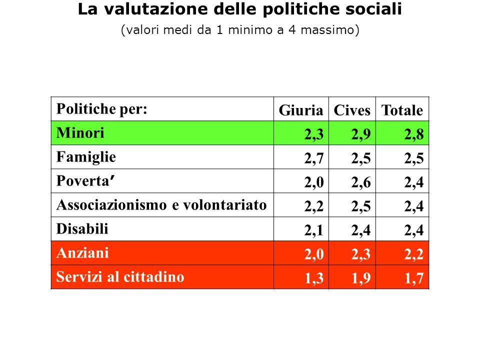 La valutazione delle politiche sociali (valori medi da 1 minimo a 4 massimo) Politiche per: GiuriaCivesTotale Minori 2,32,92,8 Famiglie 2,72,5 Poverta ' 2,02,62,4 Associazionismo e volontariato 2,22,52,4 Disabili 2,12,4 Anziani 2,02,32,2 Servizi al cittadino 1,31,91,7