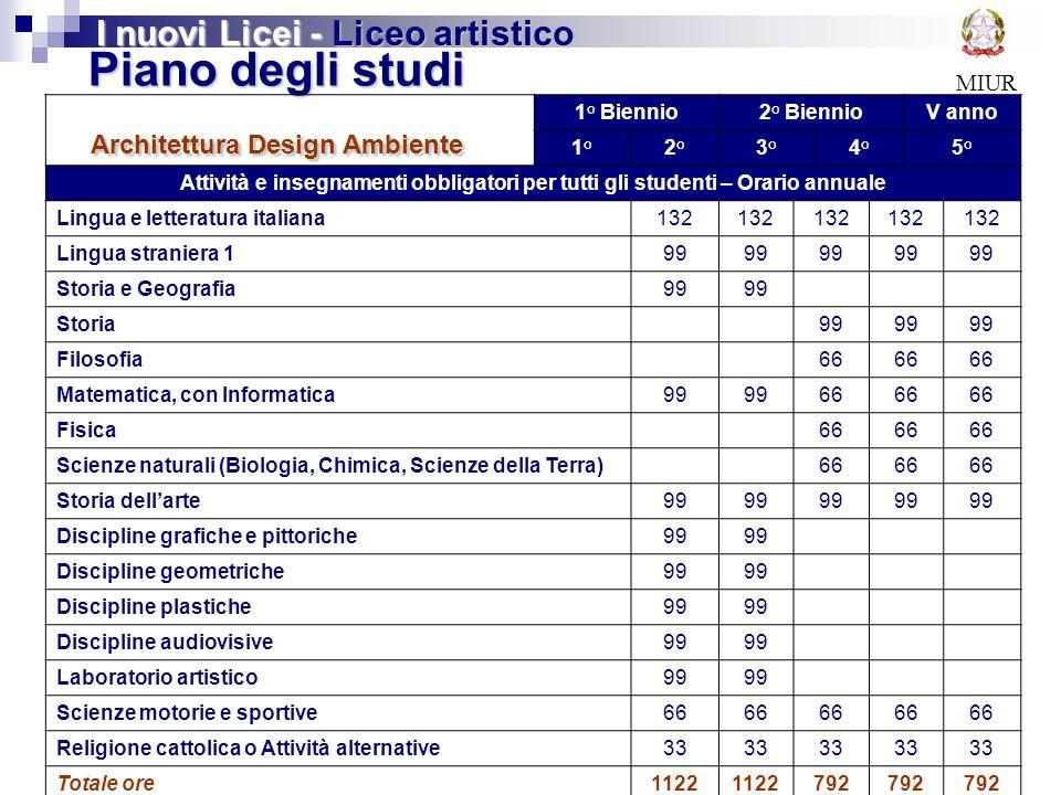 MIUR Piano degli studi Architettura Design Ambiente I nuovi Licei - Liceo artistico 1° Biennio2° BiennioV anno 1°2°3°4°5° Attività e insegnamenti obbl