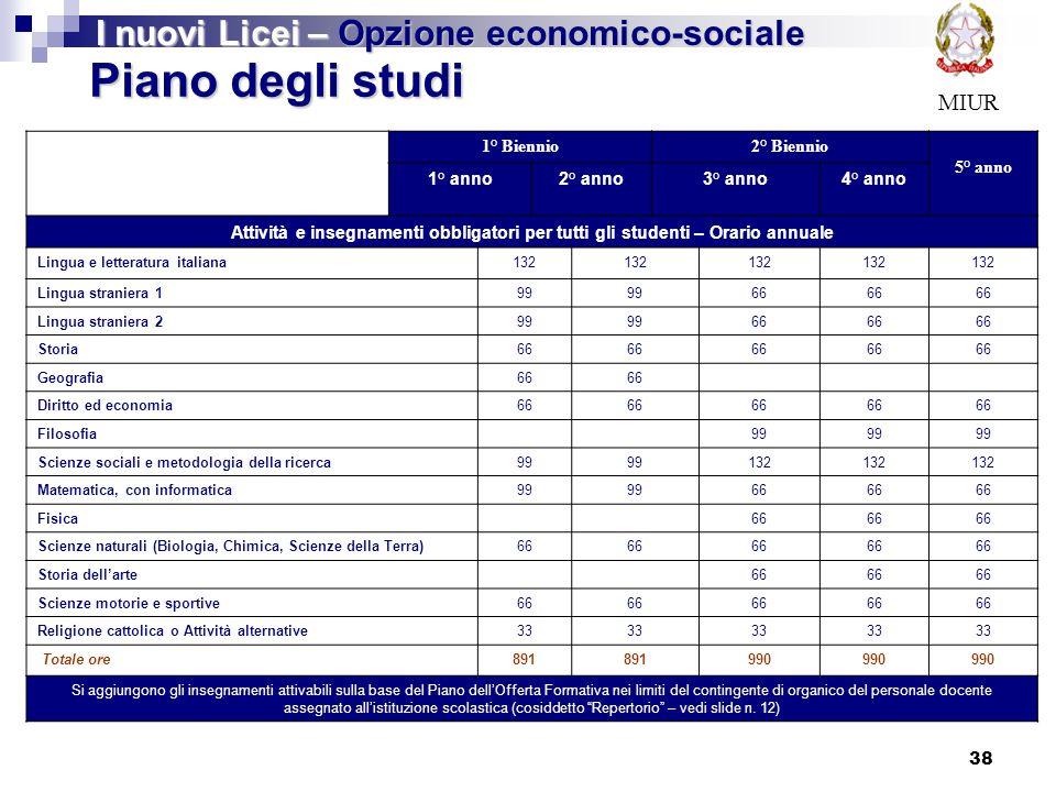 38 MIUR Piano degli studi I nuovi Licei – Opzione economico-sociale 1° Biennio2° Biennio 5° anno 1° anno2° anno3° anno4° anno Attività e insegnamenti