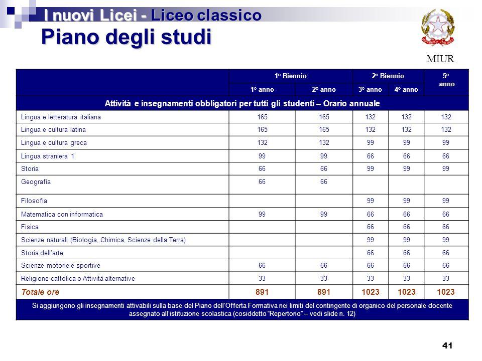 41 MIUR Piano degli studi I nuovi Licei - Liceo classico 1° Biennio2° Biennio5° anno 1° anno2° anno3° anno4° anno Attività e insegnamenti obbligatori