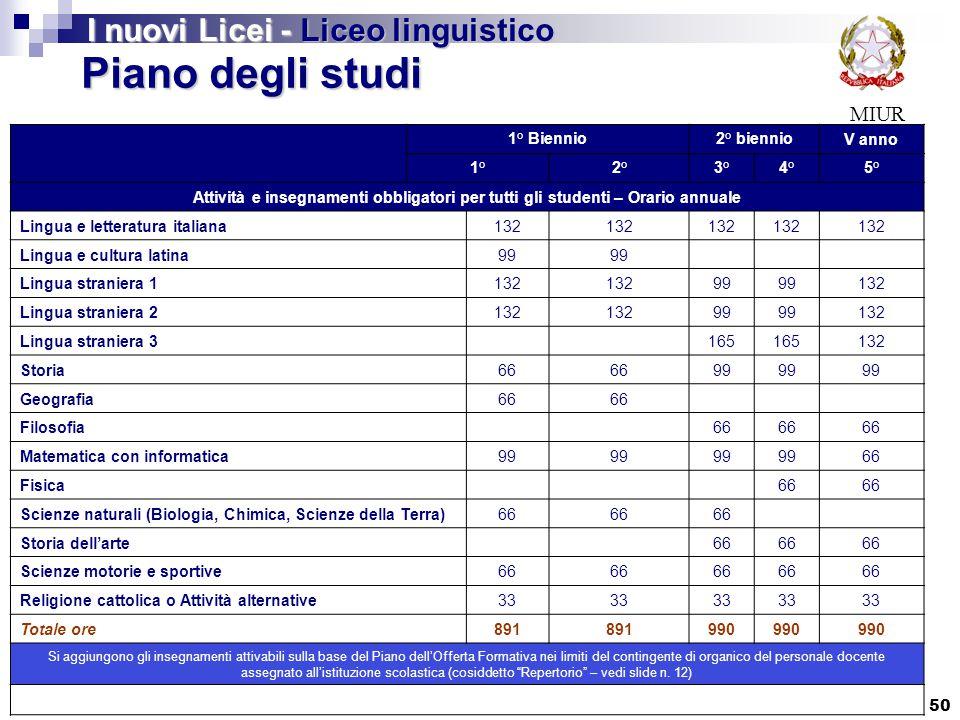 50 MIUR Piano degli studi I nuovi Licei - Liceo linguistico 1° Biennio2° biennioV anno 1°2°3°4°5° Attività e insegnamenti obbligatori per tutti gli st