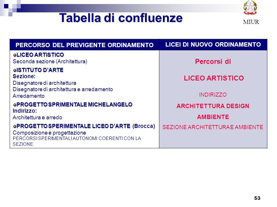 53 Tabella di confluenze PERCORSO DEL PREVIGENTE ORDINAMENTO LICEI DI NUOVO ORDINAMENTO LICEO ARTISTICO Seconda sezione (Architettura) ISTITUTO D'ARTE