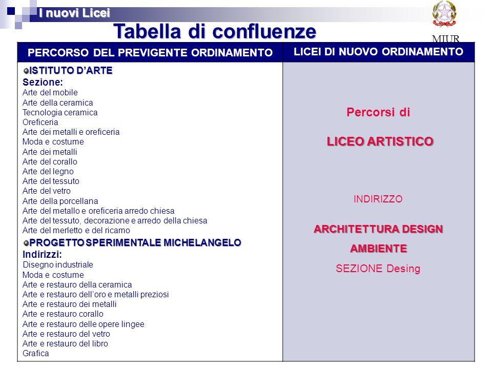 54 Tabella di confluenze PERCORSO DEL PREVIGENTE ORDINAMENTO LICEI DI NUOVO ORDINAMENTO ISTITUTO D'ARTE Sezione: Arte del mobile Arte della ceramica T