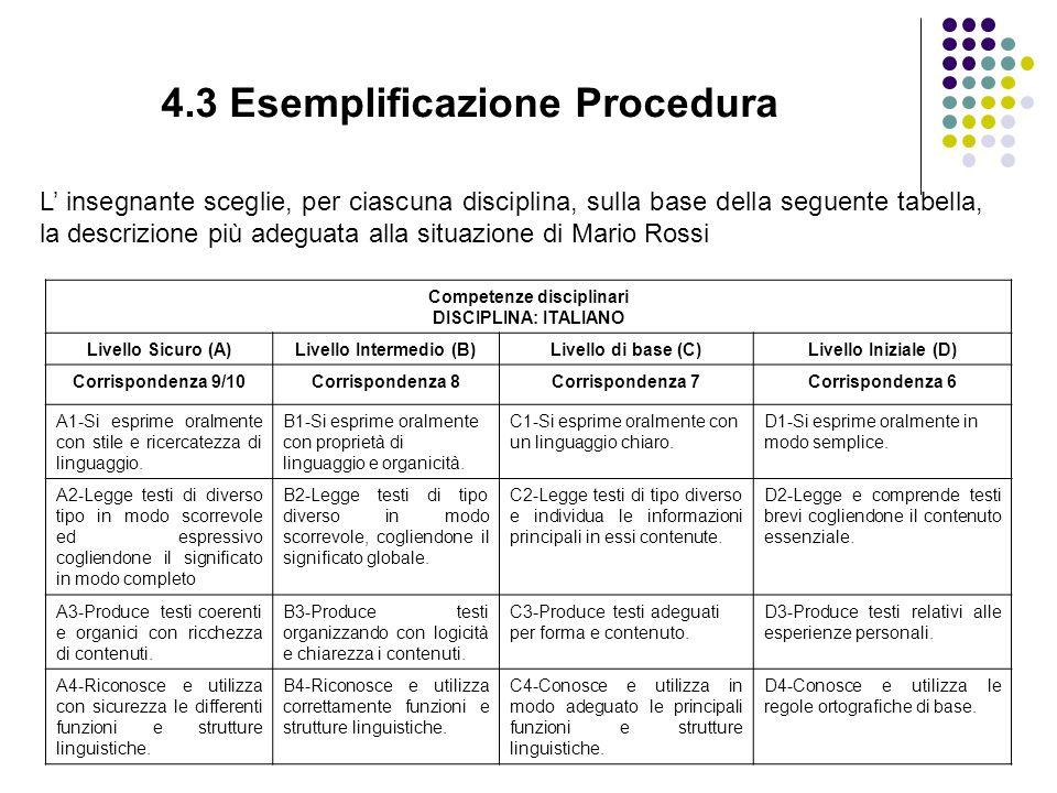 4.3 Esemplificazione Procedura L' insegnante sceglie, per ciascuna disciplina, sulla base della seguente tabella, la descrizione più adeguata alla situazione di Mario Rossi Competenze disciplinari DISCIPLINA: ITALIANO Livello Sicuro (A)Livello Intermedio (B)Livello di base (C)Livello Iniziale (D) Corrispondenza 9/10Corrispondenza 8Corrispondenza 7Corrispondenza 6 A1-Si esprime oralmente con stile e ricercatezza di linguaggio.