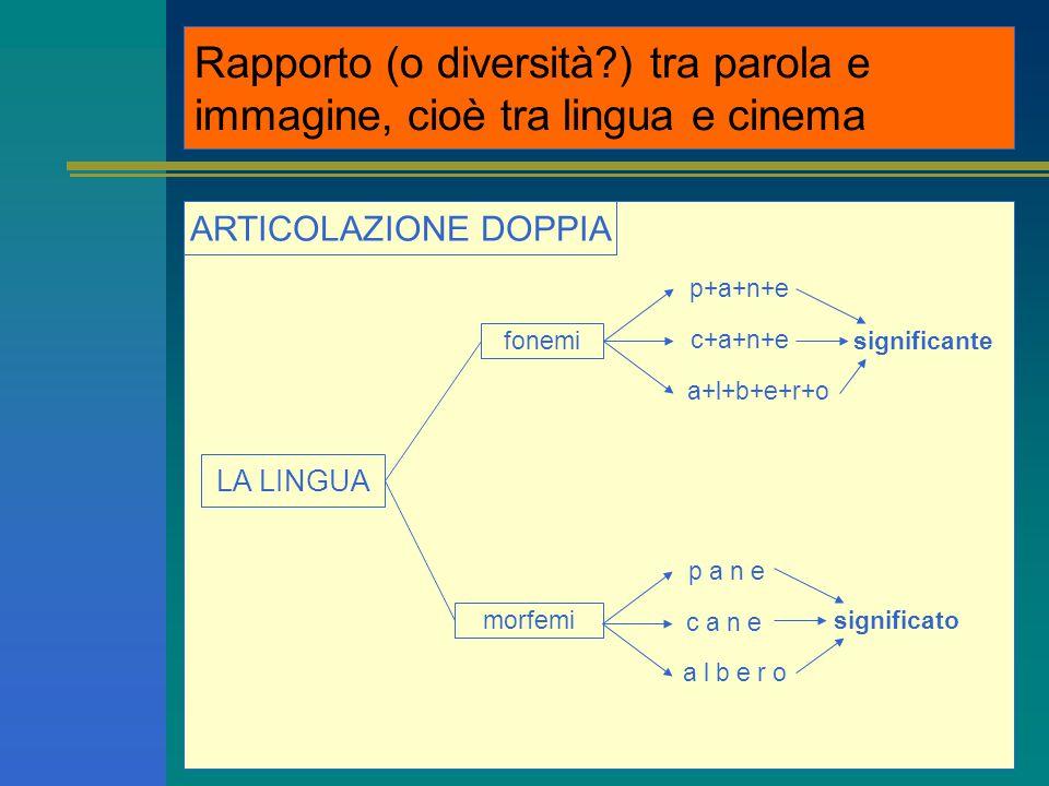 Rapporto (o diversità?) tra parola e immagine, cioè tra lingua e cinema ARTICOLAZIONE DOPPIA LA LINGUA fonemi morfemi p+a+n+e c+a+n+e a+l+b+e+r+o p a n e c a n e a l b e r o significante significato