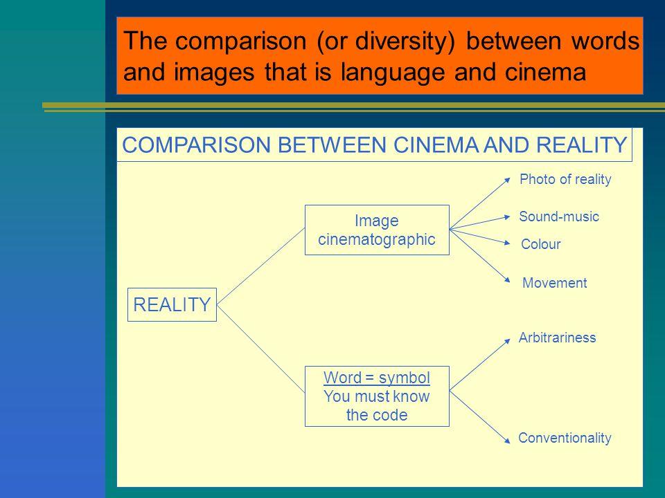 Rapporto (o diversità ) tra parola e immagine, cioè tra lingua e cinema ARTICOLAZIONE SINGOLA IL CINEMA Simultaneità tra significante e significato