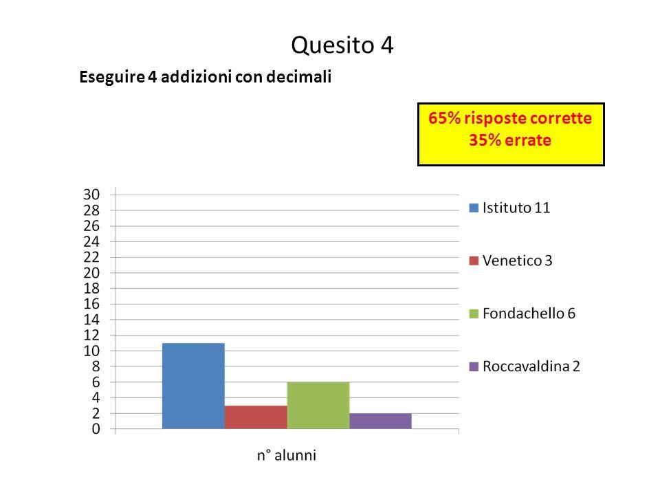 Quesito 4 Eseguire 4 addizioni con decimali 65% risposte corrette 35% errate