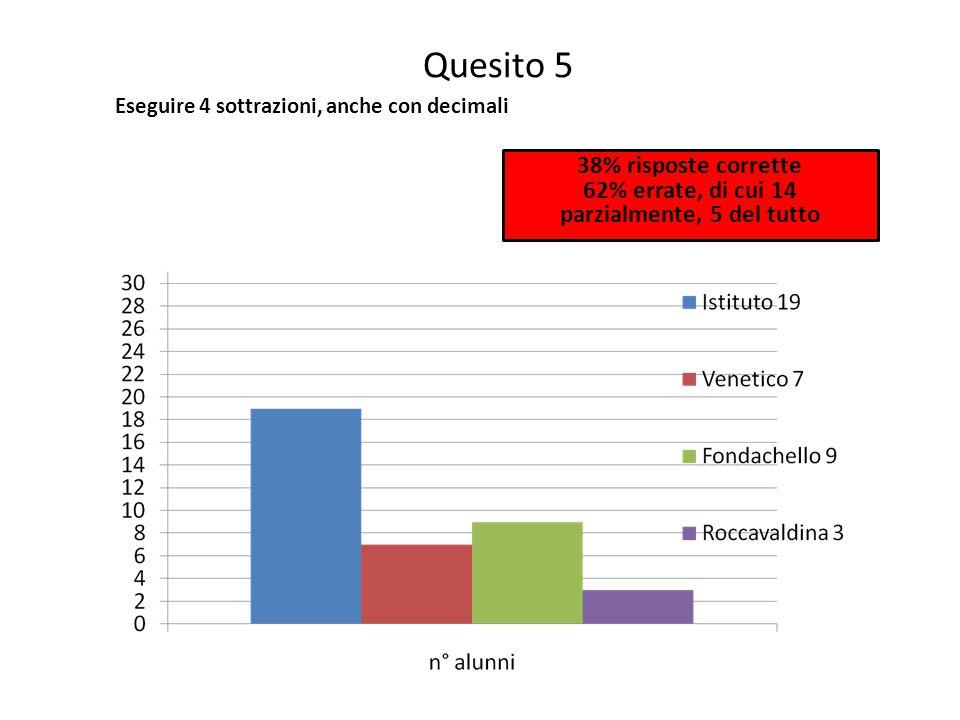 Quesito 5 Eseguire 4 sottrazioni, anche con decimali 38% risposte corrette 62% errate, di cui 14 parzialmente, 5 del tutto