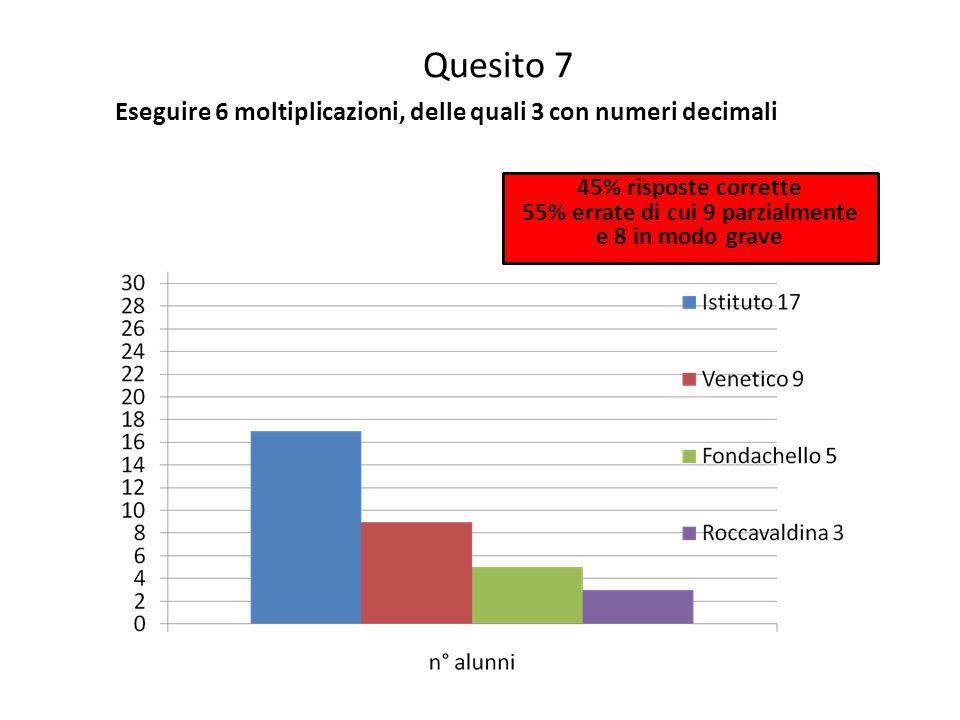 Quesito 7 Eseguire 6 moltiplicazioni, delle quali 3 con numeri decimali 45% risposte corrette 55% errate di cui 9 parzialmente e 8 in modo grave
