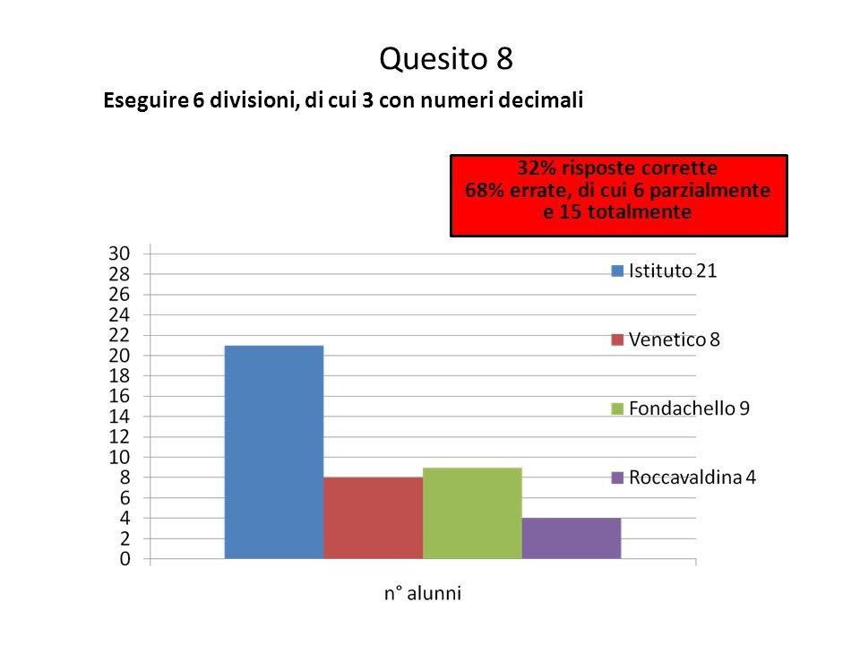 Quesito 8 Eseguire 6 divisioni, di cui 3 con numeri decimali 32% risposte corrette 68% errate, di cui 6 parzialmente e 15 totalmente