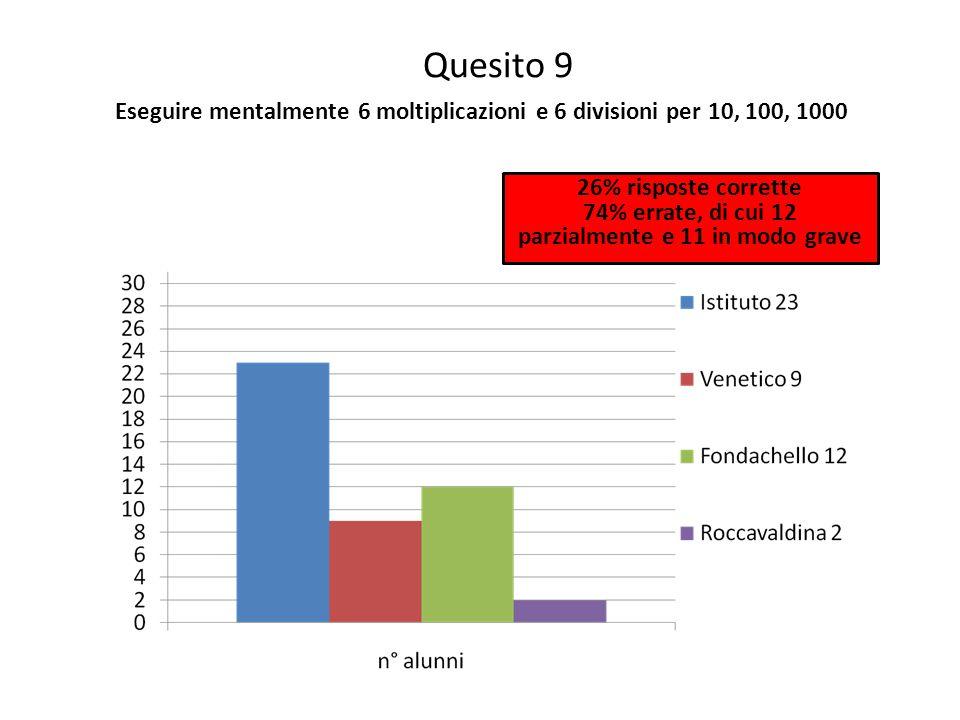 Quesito 9 Eseguire mentalmente 6 moltiplicazioni e 6 divisioni per 10, 100, 1000 26% risposte corrette 74% errate, di cui 12 parzialmente e 11 in modo grave