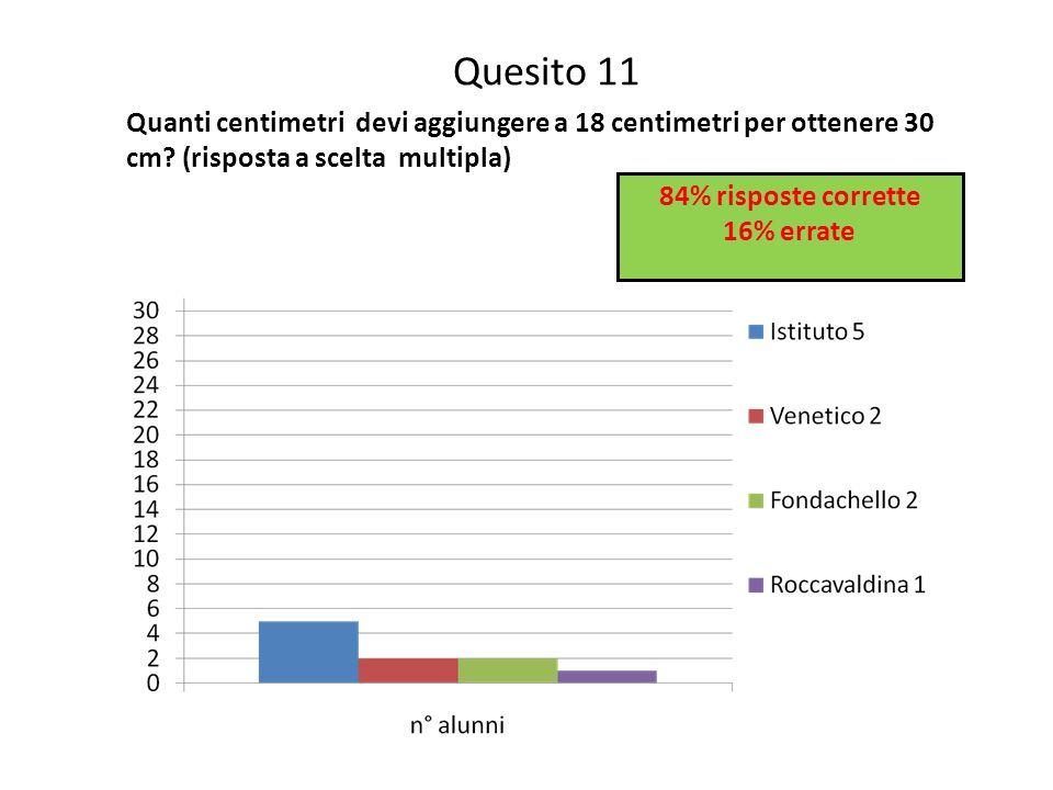 Quesito 11 Quanti centimetri devi aggiungere a 18 centimetri per ottenere 30 cm? (risposta a scelta multipla) 84% risposte corrette 16% errate