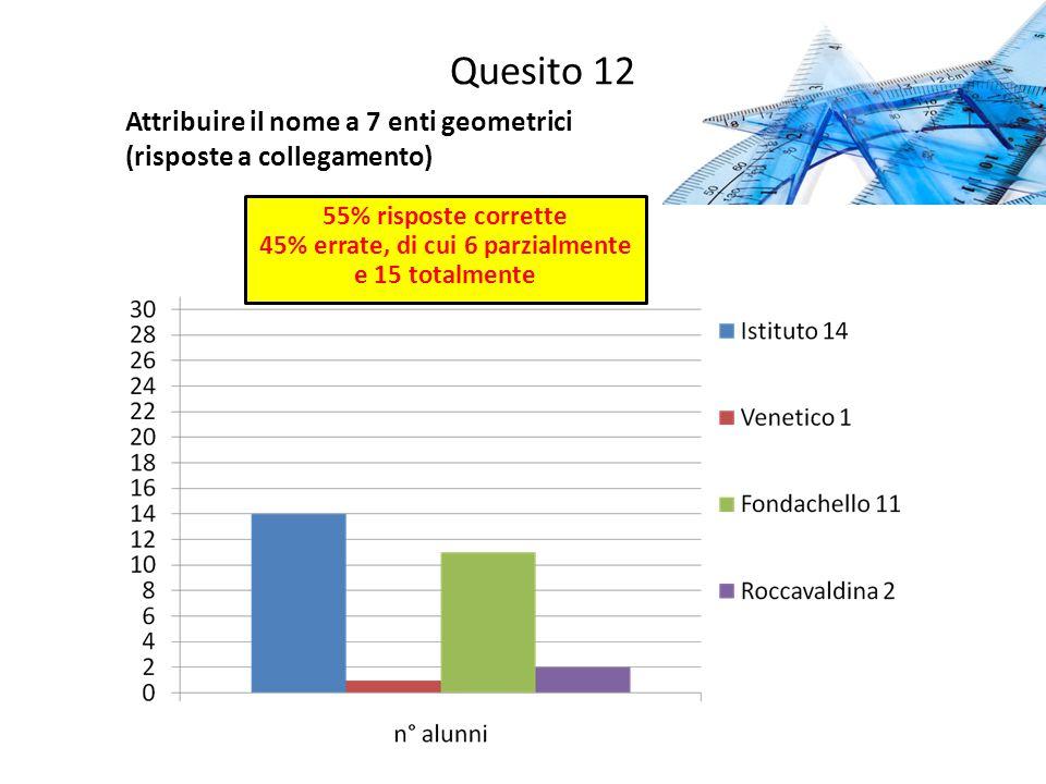 Quesito 12 Attribuire il nome a 7 enti geometrici (risposte a collegamento) 55% risposte corrette 45% errate, di cui 6 parzialmente e 15 totalmente