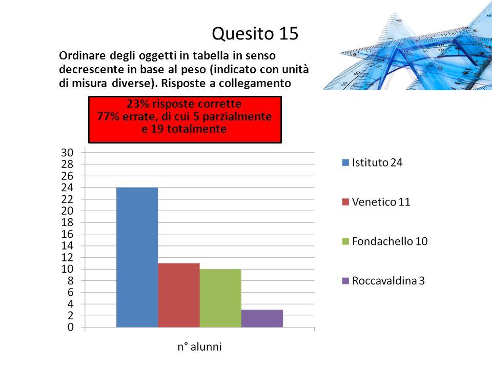 Quesito 15 Ordinare degli oggetti in tabella in senso decrescente in base al peso (indicato con unità di misura diverse). Risposte a collegamento 23%