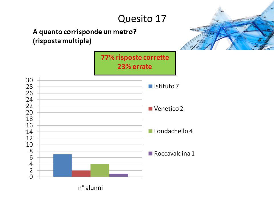 Quesito 17 A quanto corrisponde un metro? (risposta multipla) 77% risposte corrette 23% errate
