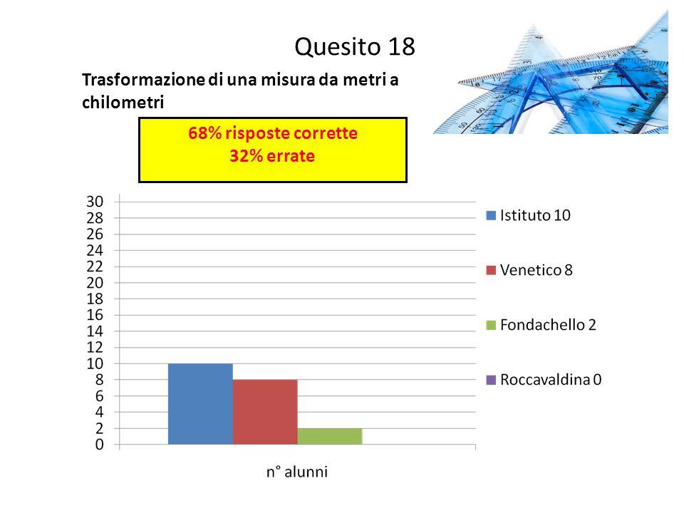 Quesito 18 Trasformazione di una misura da metri a chilometri 68% risposte corrette 32% errate