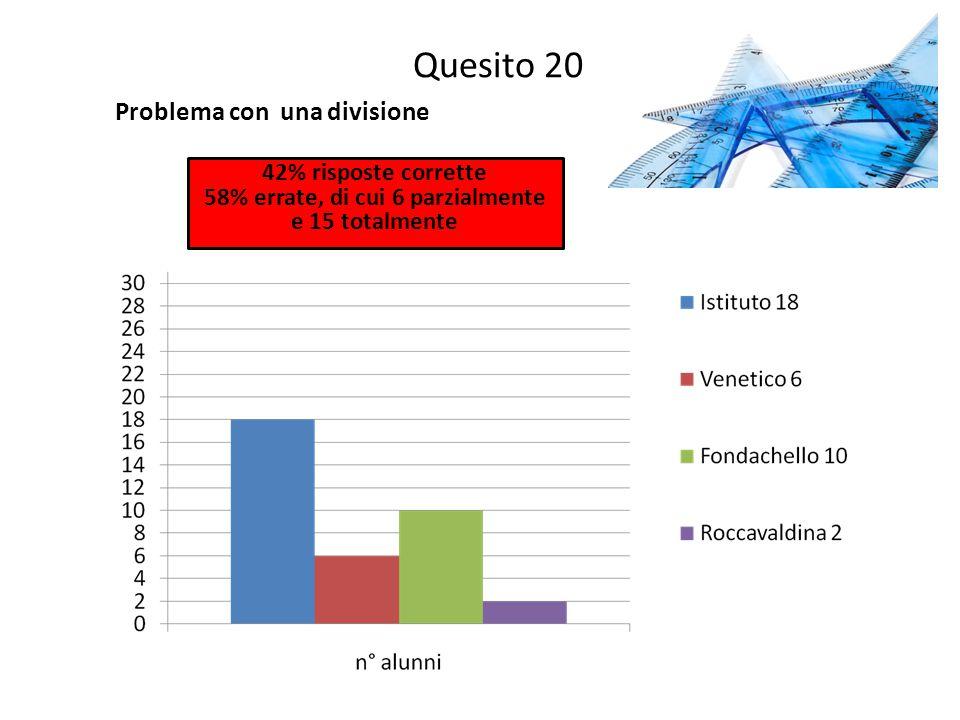 Quesito 20 Problema con una divisione 42% risposte corrette 58% errate, di cui 6 parzialmente e 15 totalmente