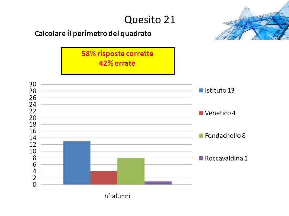 Quesito 21 Calcolare il perimetro del quadrato 58% risposte corrette 42% errate