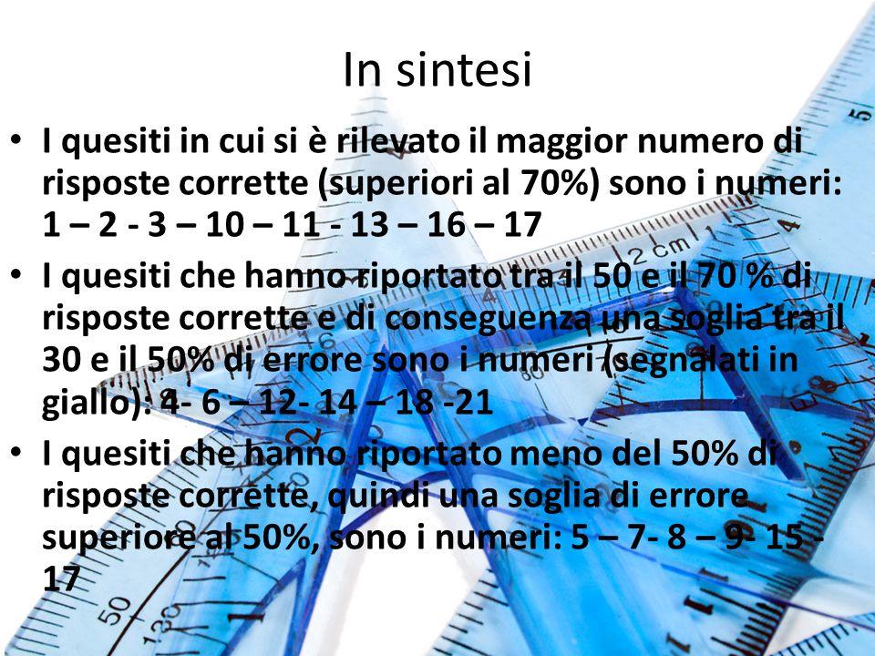 In sintesi I quesiti in cui si è rilevato il maggior numero di risposte corrette (superiori al 70%) sono i numeri: 1 – 2 - 3 – 10 – 11 - 13 – 16 – 17 I quesiti che hanno riportato tra il 50 e il 70 % di risposte corrette e di conseguenza una soglia tra il 30 e il 50% di errore sono i numeri (segnalati in giallo): 4- 6 – 12- 14 – 18 -21 I quesiti che hanno riportato meno del 50% di risposte corrette, quindi una soglia di errore superiore al 50%, sono i numeri: 5 – 7- 8 – 9- 15 - 17