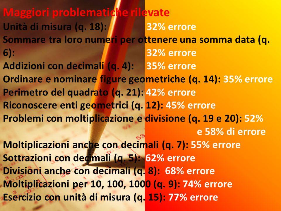 Maggiori problematiche rilevate Unità di misura (q. 18): 32% errore Sommare tra loro numeri per ottenere una somma data (q. 6): 32% errore Addizioni c