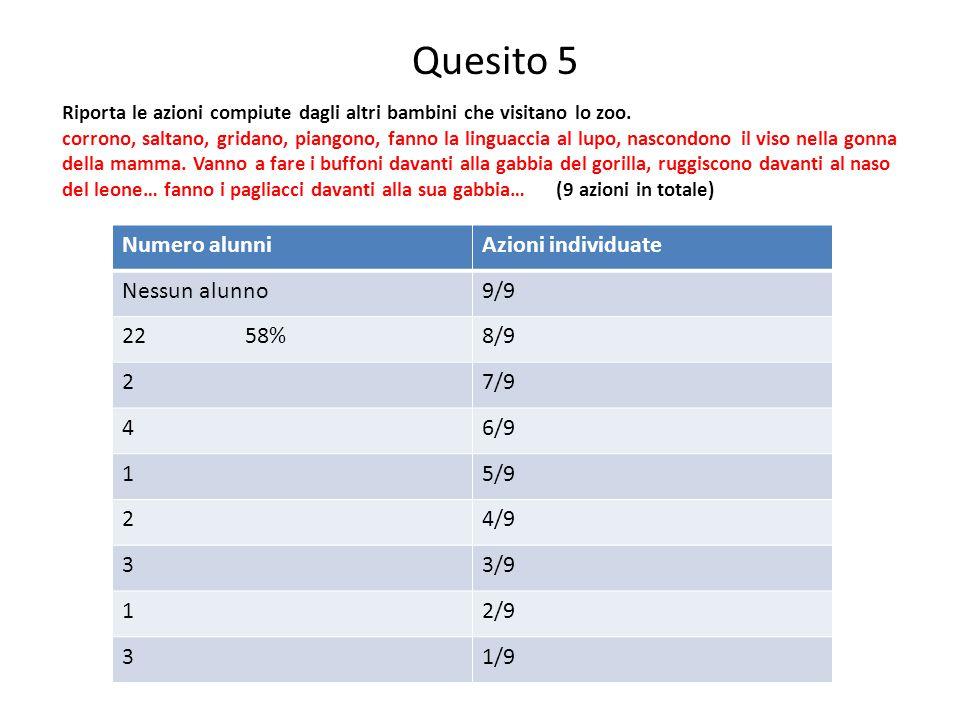 Quesito 6 Eseguire un'addizione scegliendo fra cifre date per ottenere una somma data 68% risposte corrette 32% errate