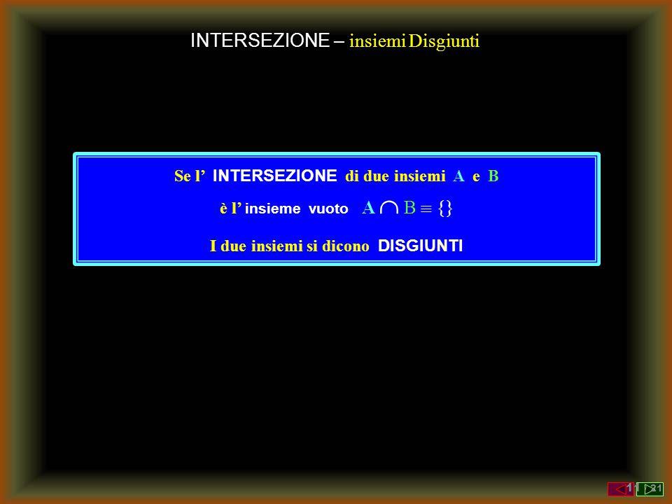 INTERSEZIONE – insiemi Disgiunti Se l' INTERSEZIONE di due insiemi A e B è l' insieme vuoto A  B  {} I due insiemi si dicono DISGIUNTI 11 / 21