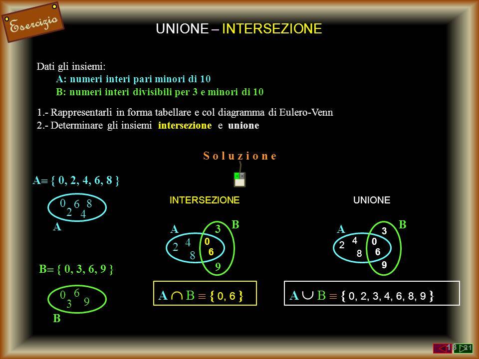UNIONE – INTERSEZIONE Dati gli insiemi: A: numeri interi pari minori di 10 B: numeri interi divisibili per 3 e minori di 10 1.- Rappresentarli in forma tabellare e col diagramma di Eulero-Venn 2.- Determinare gli insiemi intersezione e unione 0 6 8 2 4 A A  { 0, 2, 4, 6, 8 } 0 6 9 3 B B  { 0, 3, 6, 9 } 0 6 8 2 4 A 3 9 B INTERSEZIONE A  B  { 0, 6 } 0 6 8 2 4 A 3 9 B UNIONE A  B  { 0, 2, 3, 4, 6, 8, 9 } S o l u z i o n e 13 / 21