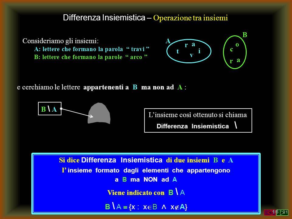 Differenza Insiemistica – Operazione tra insiemi Consideriamo gli insiemi: A: lettere che formano la parola travi B: lettere che formano la parole arco B a r c o e cerchiamo le lettere appartenenti a B ma non ad A : B \ AB \ A L'insieme così ottenuto si chiama Differenza Insiemistica \ A t r a v i Si dice Differenza Insiemistica di due insiemi B e A l' insieme formato dagli elementi che appartengono a B ma NON ad A Viene indicato con B \ A B \ A  {x : x  B ˄ x  A} 16 / 21