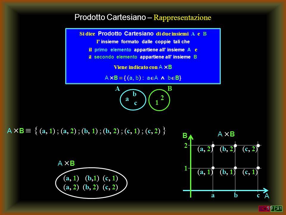 Prodotto Cartesiano – Rappresentazione B 1 2 A a b c Si dice Prodotto Cartesiano di due insiemi A e B l' insieme formato dalle coppie tali che il primo elemento appartiene all' insieme A e il secondo elemento appartiene all' insieme B Viene indicato con A  B A  B  { ( a, b ) : a  A ˄ b  B} A  B  { (a, 1) ; (a, 2) ; (b, 1) ; (b, 2) ; (c, 1) ; (c, 2) } (a, 1)(a, 1) (a, 2) (b,1)(b,1) (b, 2)(b, 2) (c, 1) (c, 2)(c, 2) A BA B A BA B B A abc 1 2 (a, 1)(a, 1) (a, 2) (b, 1)(b, 1) (b, 2) (c, 1)(c, 1) (c, 2) 19 / 21