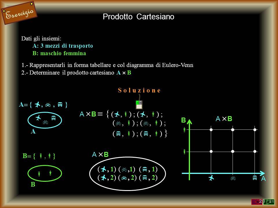 Dati gli insiemi: A: 3 mezzi di trasporto B: maschio femmina 1.- Rappresentarli in forma tabellare e col diagramma di Eulero-Venn 2.- Determinare il prodotto cartesiano A  B    A A  { , ,  }   B B  { ,  } S o l u z i o n e Prodotto Cartesiano A  B  { ( ,  ) ; ( ,  ) ; ( ,  ) ; ( ,  ) ; ( ,  ) ; ( ,  ) } (, 1)(, 1) ( , 2) (,1)(,1) ( , 2) ( , 1) ( , 2) A BA B A BA B B A    20 / 21