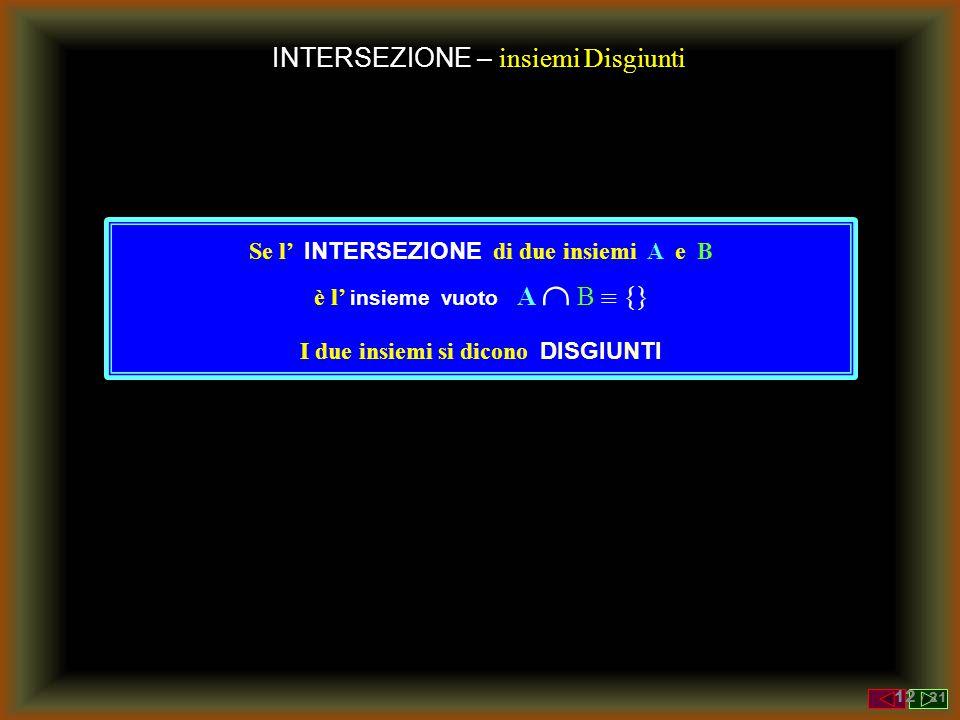 INTERSEZIONE – insiemi Disgiunti Se l' INTERSEZIONE di due insiemi A e B è l' insieme vuoto A  B  {} I due insiemi si dicono DISGIUNTI 12 / 21