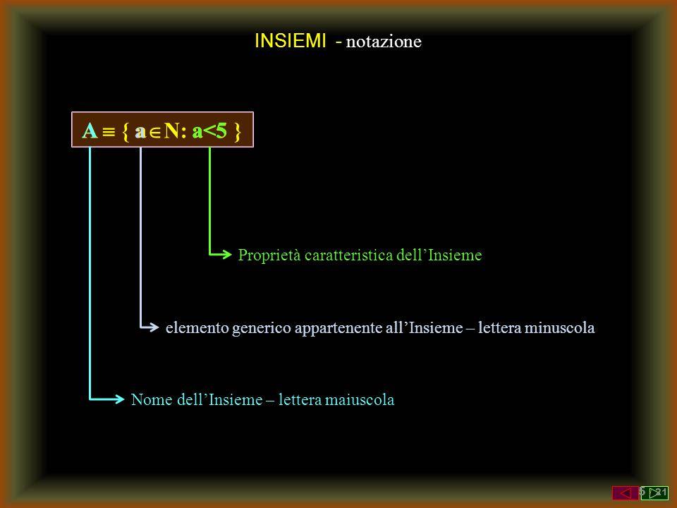 INSIEMI - notazione A  { a  N: a<5  } Nome dell'Insieme – lettera maiuscola a A a<5 elemento generico appartenente all'Insieme – lettera minuscola