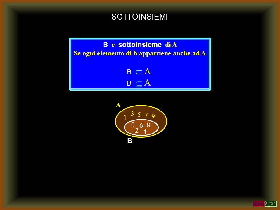 SOTTOINSIEMI A 1 3 5 7 9 0 6 8 2 4 0 6 8 2 4 B B è sottoinsieme di A Se ogni elemento di b appartiene anche ad A B  A B  A 9 / 21