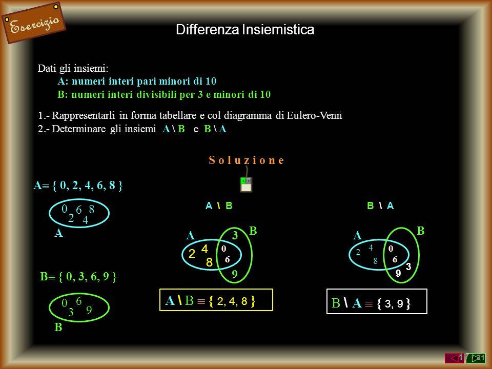 Dati gli insiemi: A: numeri interi pari minori di 10 B: numeri interi divisibili per 3 e minori di 10 1.- Rappresentarli in forma tabellare e col diagramma di Eulero-Venn 2.- Determinare gli insiemi A \ B e B \ A 0 6 8 2 4 A A  { 0, 2, 4, 6, 8 } 0 6 9 3 B B  { 0, 3, 6, 9 } 0 6 8 2 4 A 3 9 B A \ B A \ B  { 2, 4, 8 } 0 6 8 2 4 A 3 9 B B \ A B \ A  { 3, 9 } S o l u z i o n e Differenza Insiemistica 17 / 21