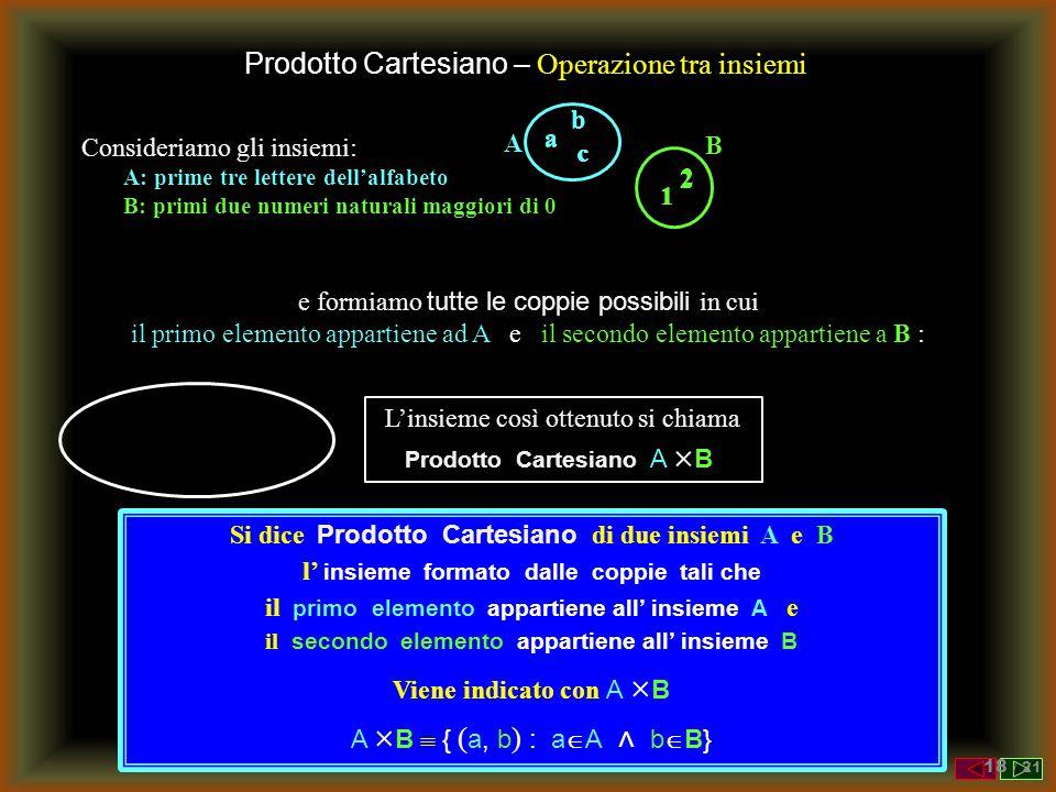 Prodotto Cartesiano – Operazione tra insiemi Consideriamo gli insiemi: A: prime tre lettere dell'alfabeto B: primi due numeri naturali maggiori di 0 B 1 2 e formiamo tutte le coppie possibili in cui il primo elemento appartiene ad A e il secondo elemento appartiene a B : A a b c b a 1 1 a 2 c 1 b 2 c 2 L'insieme così ottenuto si chiama Prodotto Cartesiano A  B Si dice Prodotto Cartesiano di due insiemi A e B l' insieme formato dalle coppie tali che il primo elemento appartiene all' insieme A e il secondo elemento appartiene all' insieme B Viene indicato con A  B A  B  { ( a, b ) : a  A ˄ b  B} 18 / 21