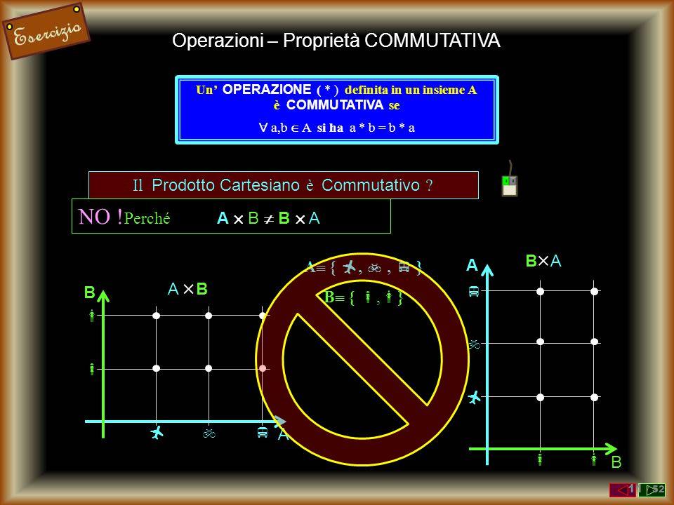 Operazioni – Proprietà COMMUTATIVA Un' OPERAZIONE ( * ) definita in un insieme A è COMMUTATIVA se  a,b  A si ha a * b = b * a La Differenza Insiemis