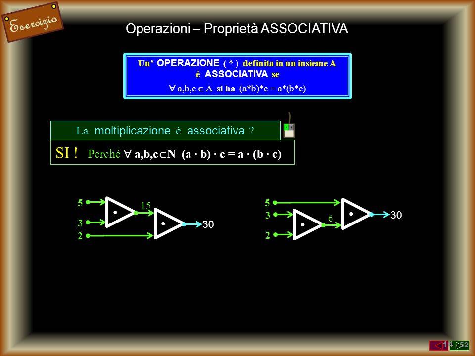 Operazioni – Proprietà ASSOCIATIVA Un' OPERAZIONE ( * ) definita in un insieme A è ASSOCIATIVA se  a,b,c  A si ha (a*b)*c = a*(b*c) + 3 5 8 + 2 10 +