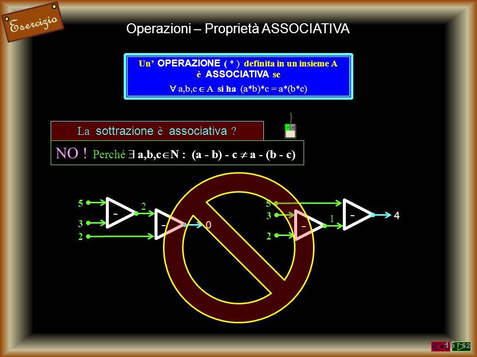5 3 La moltiplicazione è associativa ? SI ! Perché  a,b,c  N (a · b) · c = a · (b · c) 15 2 30 Operazioni – Proprietà ASSOCIATIVA Un' OPERAZIONE ( *