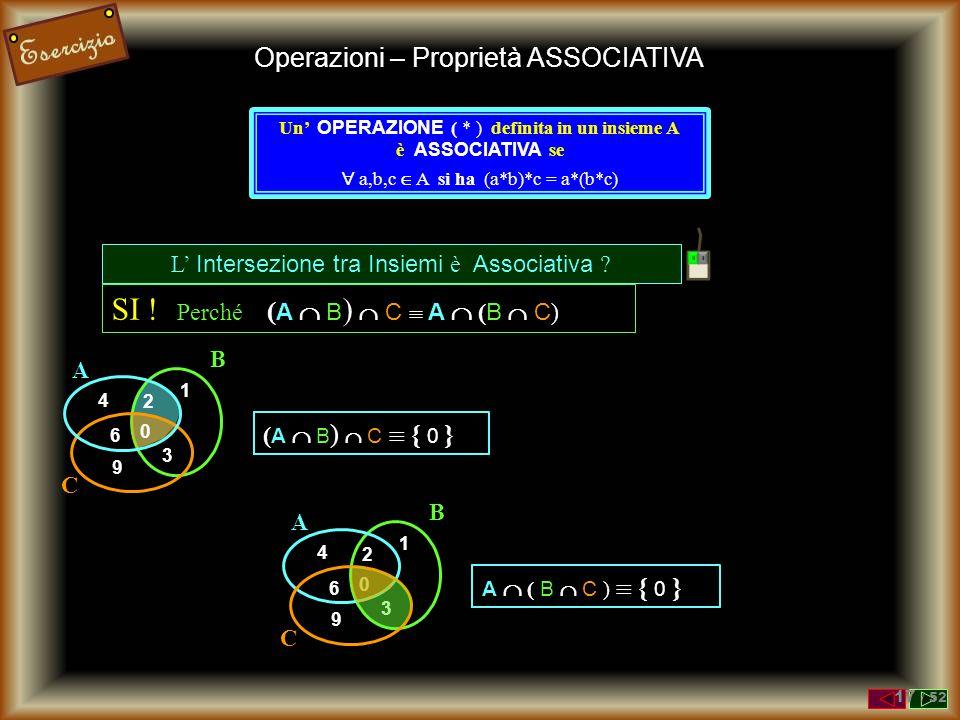 Operazioni – Proprietà ASSOCIATIVA Un' OPERAZIONE ( * ) definita in un insieme A è ASSOCIATIVA se  a,b,c  A si ha (a*b)*c = a*(b*c) L' Unione tra In