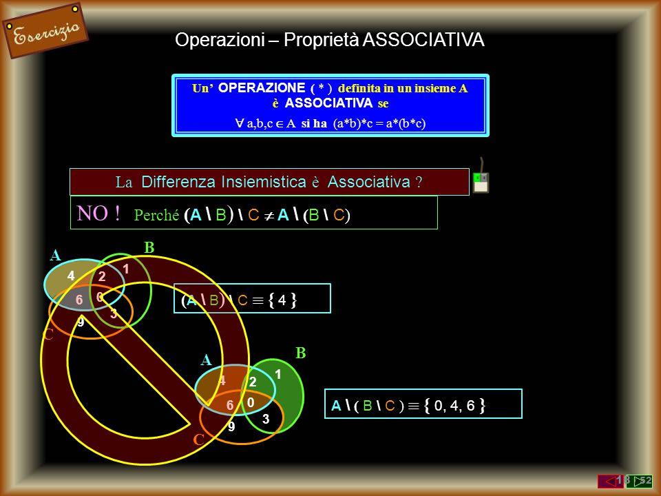 Operazioni – Proprietà ASSOCIATIVA Un' OPERAZIONE ( * ) definita in un insieme A è ASSOCIATIVA se  a,b,c  A si ha (a*b)*c = a*(b*c) L' Intersezione