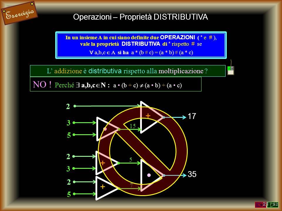 Operazioni – Proprietà DISTRIBUTIVA In un insieme A in cui siano definite due OPERAZIONI ( * e # ), vale la proprietà DISTRIBUTIVA di * rispetto # se