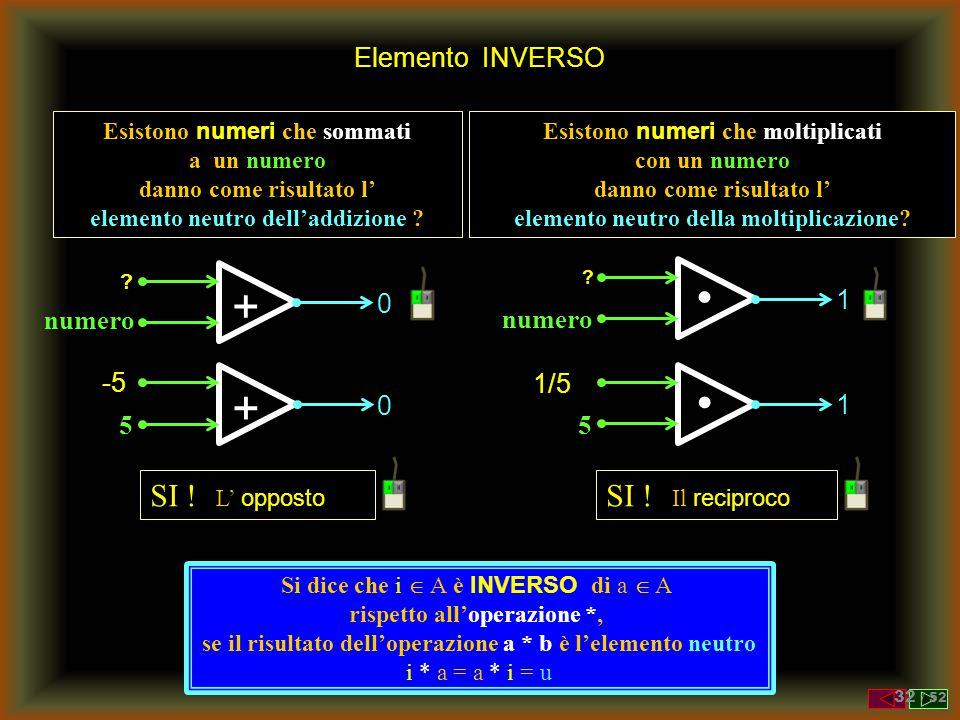 Numeri Razionali Numeri esprimibili in forma di frazioni Z N Q ± 0+1-1/3± 3/2± 4± 5/2 6/19 - 7 ±10± 111/21± 37/14± 58/53477047 -182/997 999999/7 ± 10/