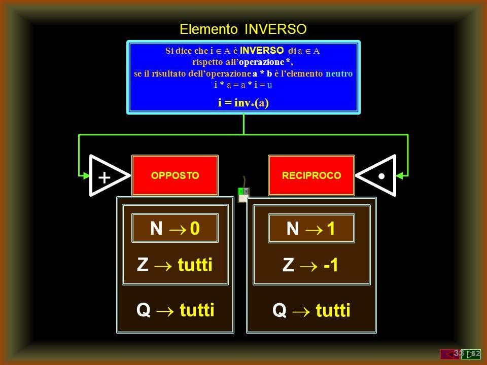Elemento INVERSO Esistono numeri che sommati a un numero danno come risultato l' elemento neutro dell'addizione ? + ? numero 0 + -5 5 0 SI ! L' oppost